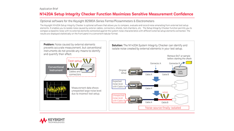 Isolating Noise Sources with the System Integrity Checker