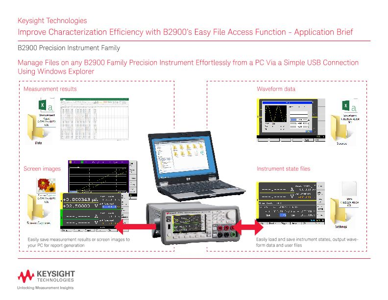 Characterization Efficiency with B2900's Easy File Access