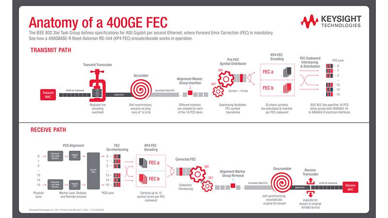 Anatomy of a 400GE FEC