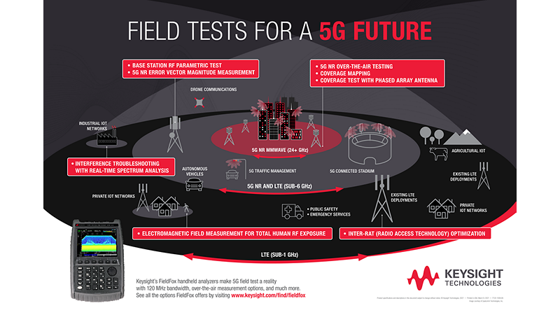 Field Tests for a 5G Future