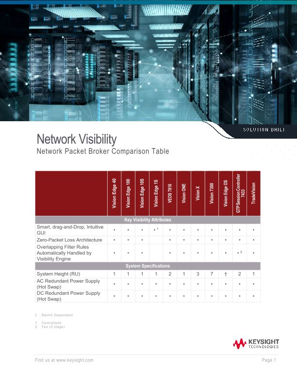 Network Visibility Network Packet Broker Comparison Table
