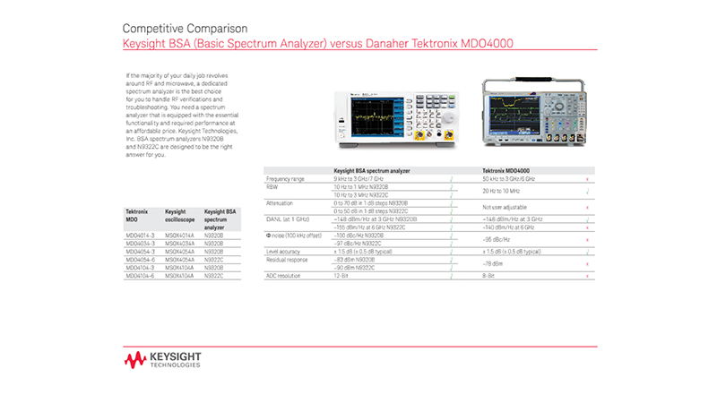 BSA (Basic Spectrum Analyzer) versus Danaher Tektronix MDO4000 - Competitive Comparison
