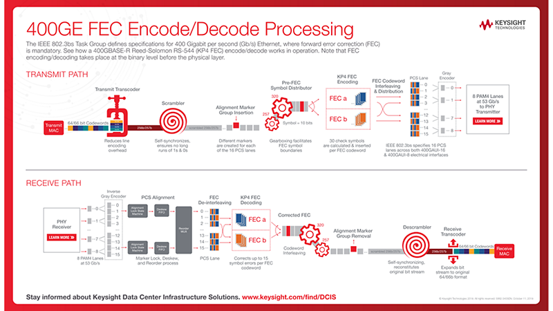 400GE FEC Encode/Decode Processing