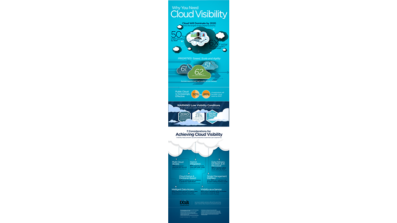 Ixia-VS-IN-Cloud Visibility 3v