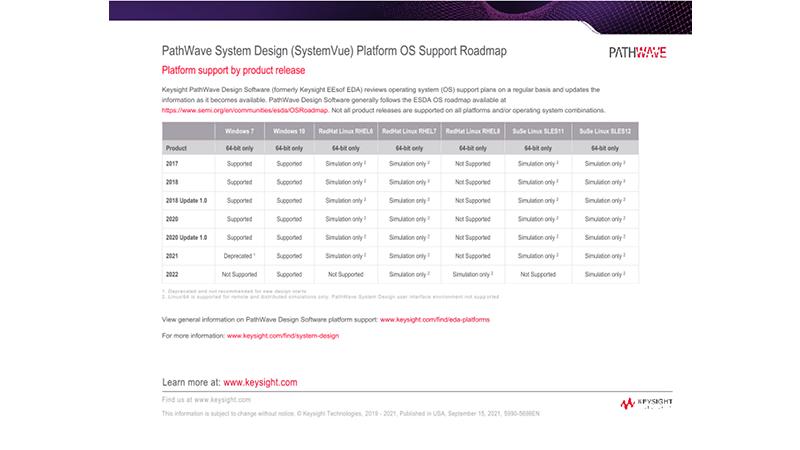 PathWave System Design (SystemVue) Platform OS Roadmap