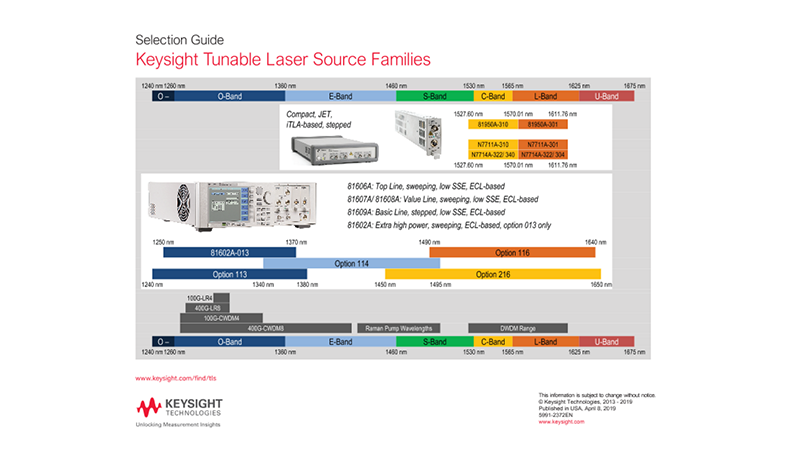 Tunable Laser Source Families