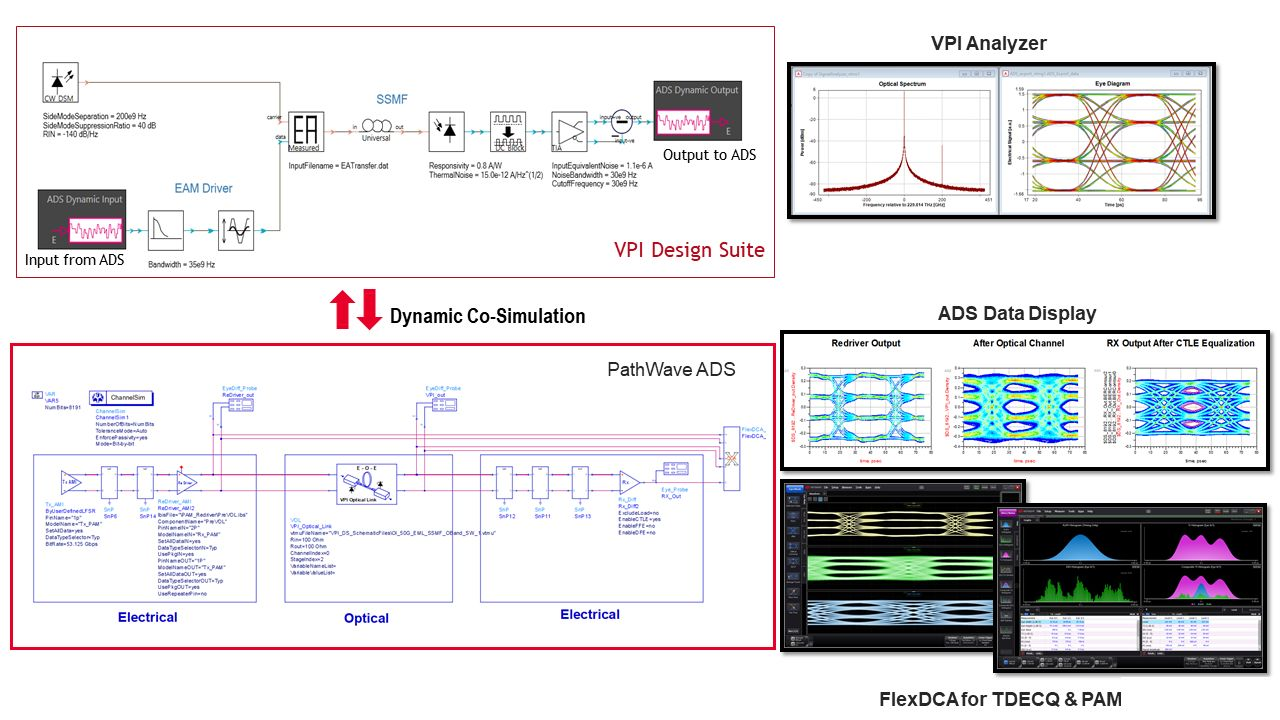 Keysight Delivers New Electrical-Optical-Electrical System Design Workflow with VPI Optical Link