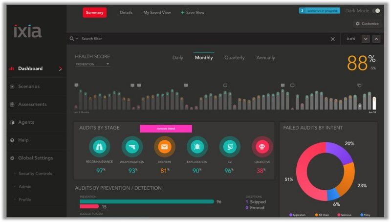 Keysight's New Security Operations Platform Enables Organizations to Measure and Improve Effectiveness of Operational Security