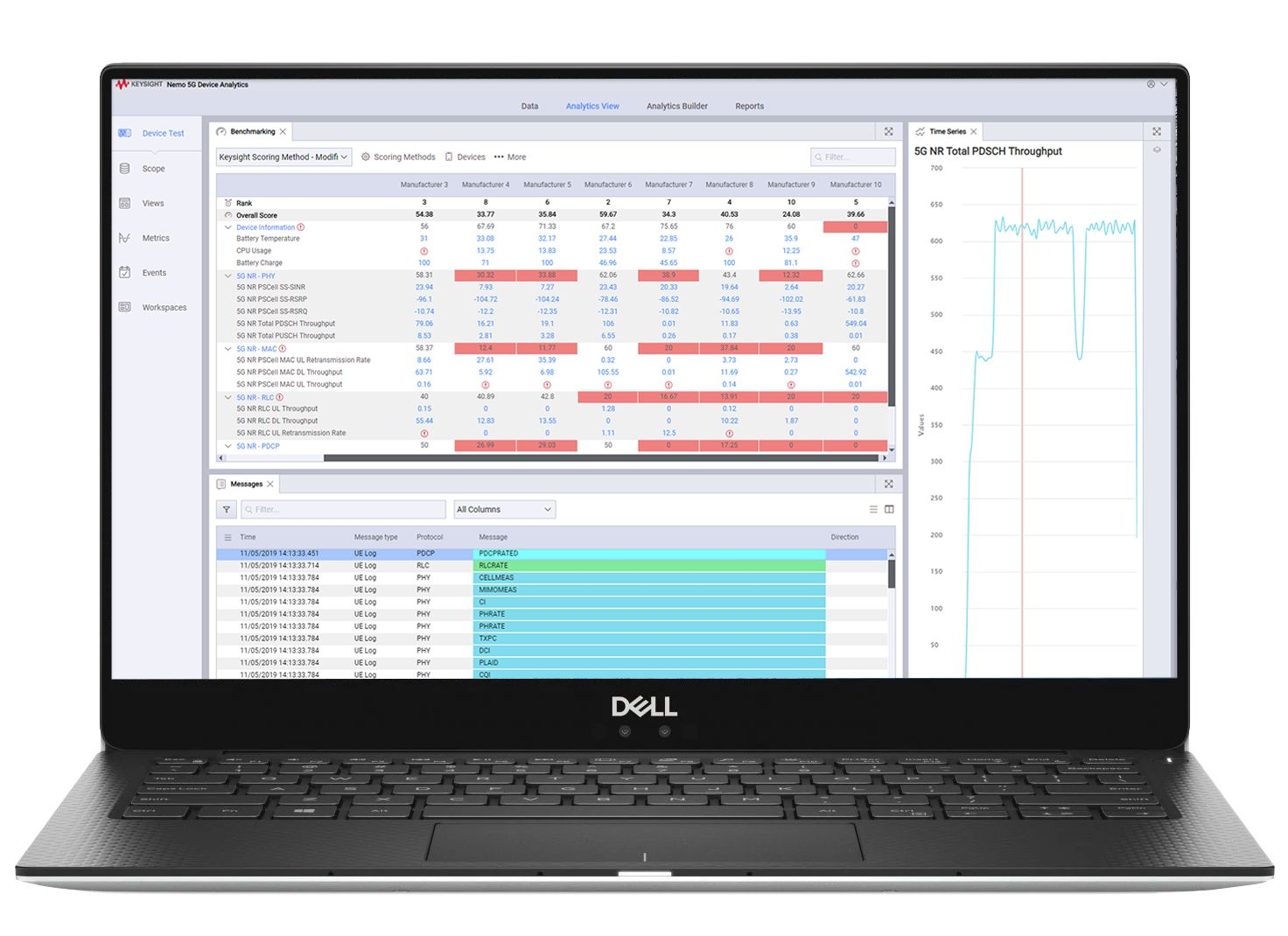 Performance Benchmarking Solution for Lab Networks