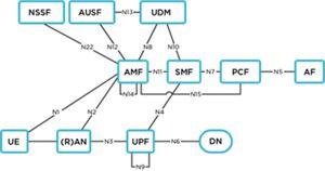 5G Core Asset diagram 1