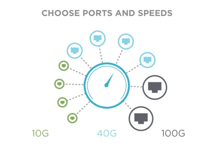 Choose ports and speeds