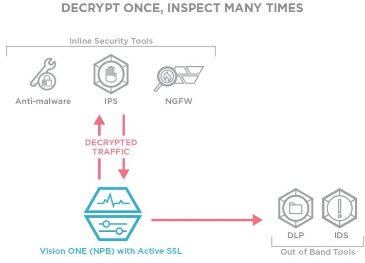 Decrypt Once and Scale
