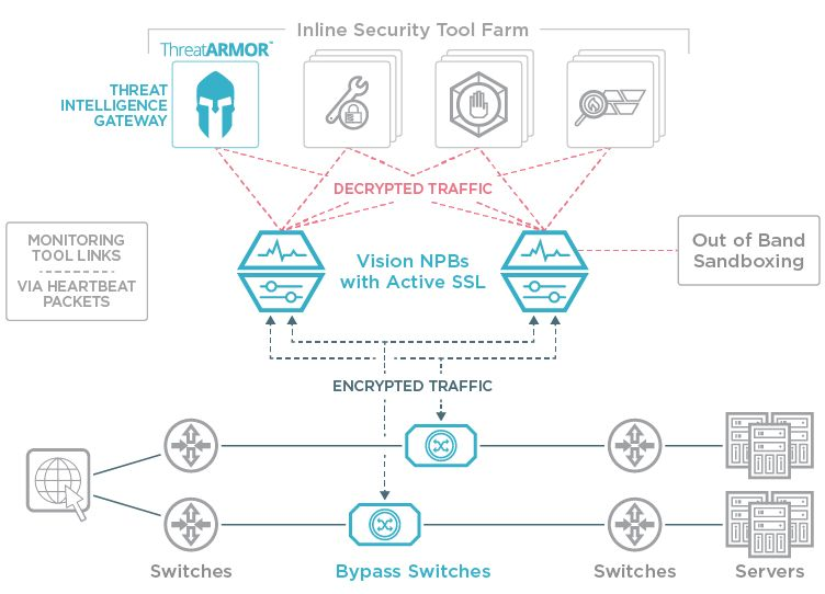 Inline Security Architecture