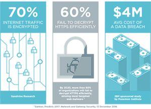 SSL Statistics