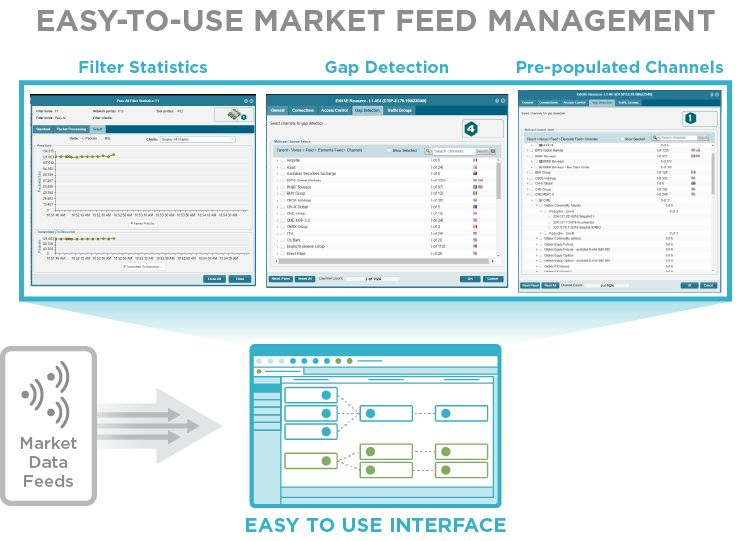 easy of use market feed management