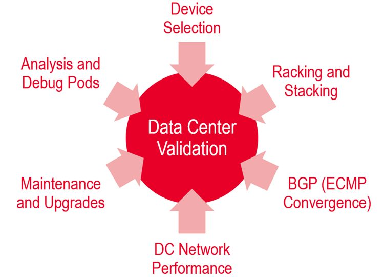Data Center Operators