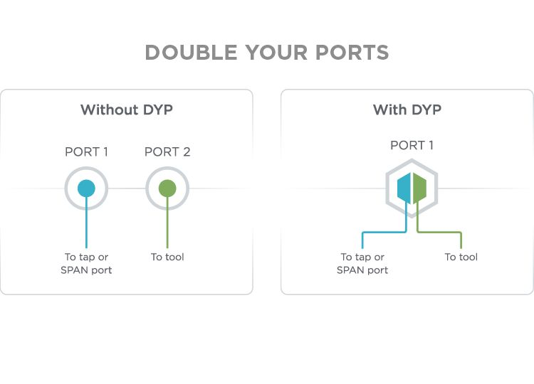 Double your Ports