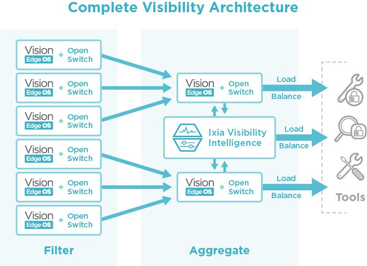 Vision Edge OS complete architecture