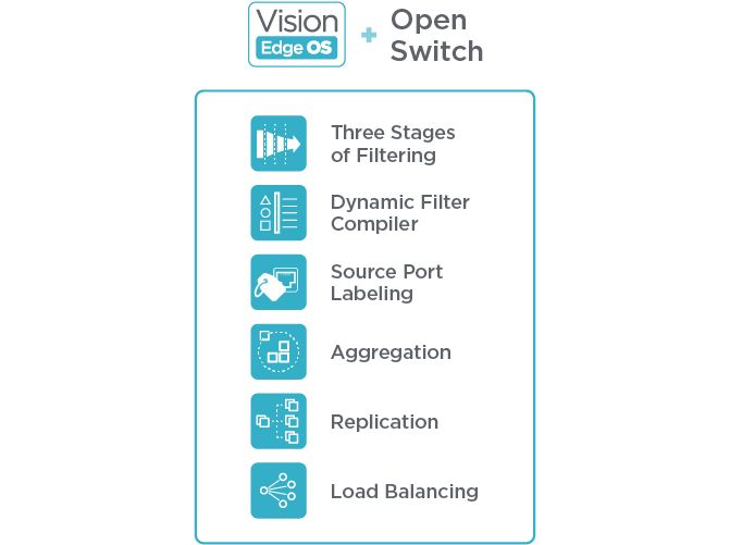 Vision Edge OS Features