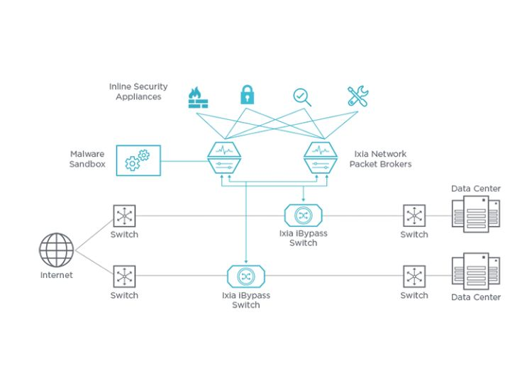 inline security with vision x network packet broker
