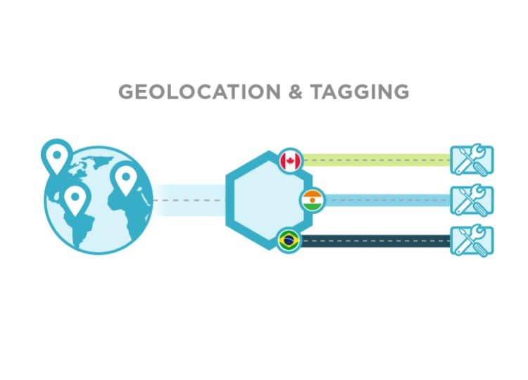 Geolocation & Tagging