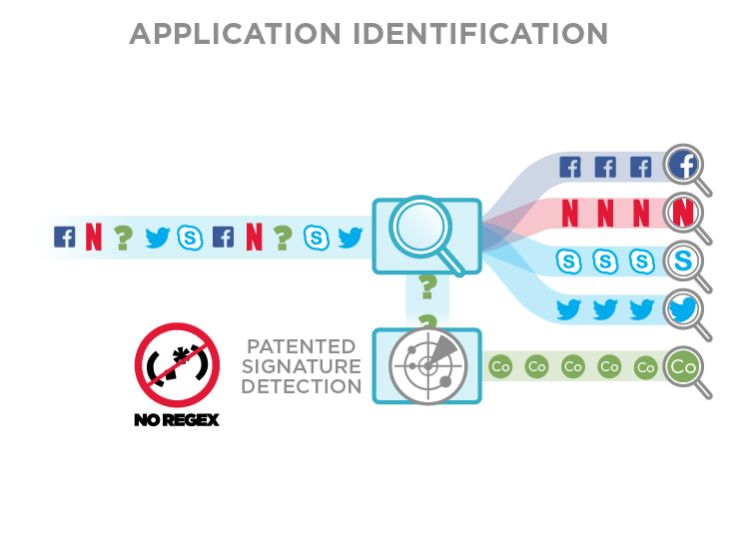 Application Identification
