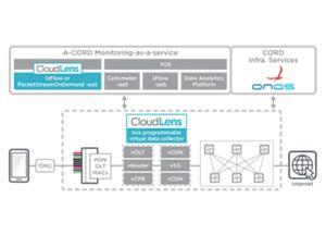 XOS monitoring-as-a-service
