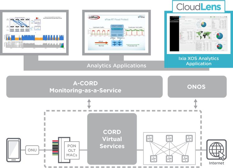 Need for CORD monitoring