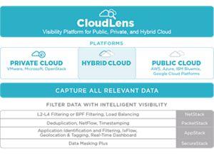 CloudLens Platform