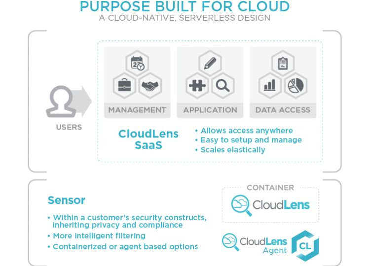 purpose built for cloud