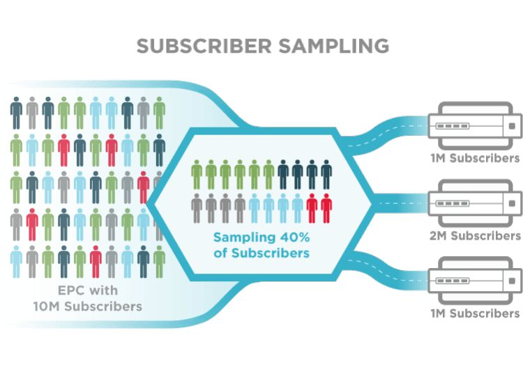 Subscriber Sampling