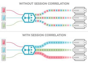 GTP/SIP Correlation