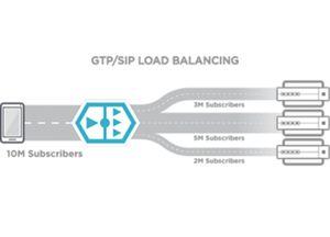 GTP/SIP Load Balancing