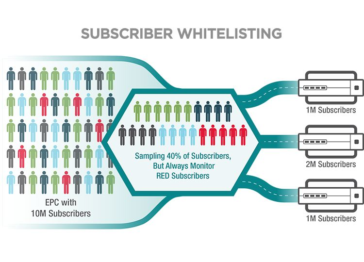 Subscriber Whitelisting