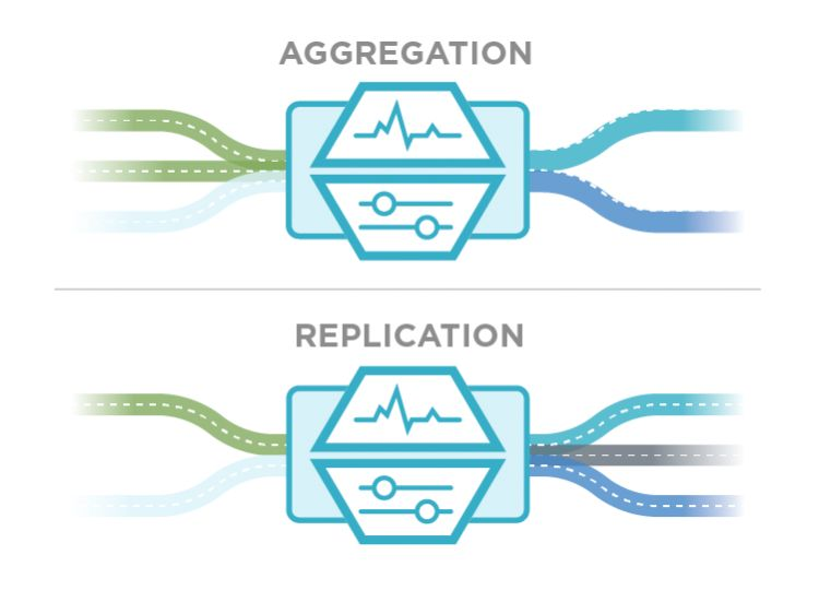Aggregation and Replication