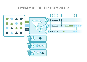 Dynamic Filter Compiler