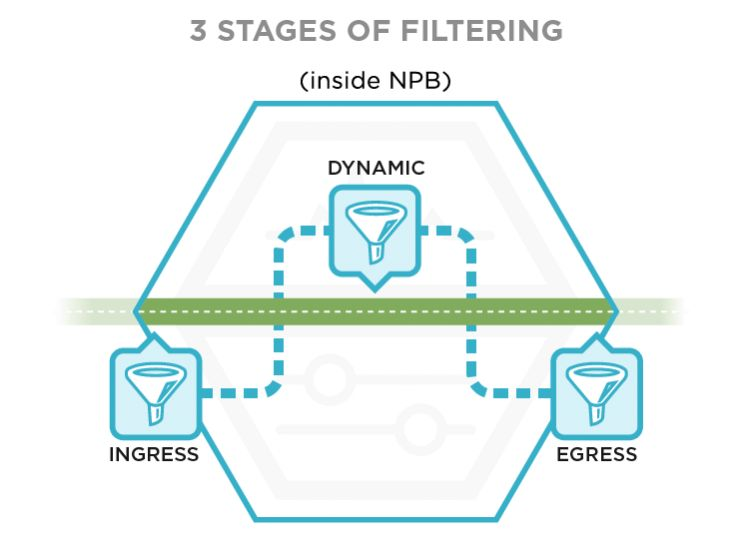 3 Stages of Filtering