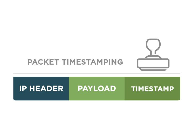 Packet Timestamping