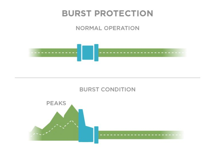 Burst Protection