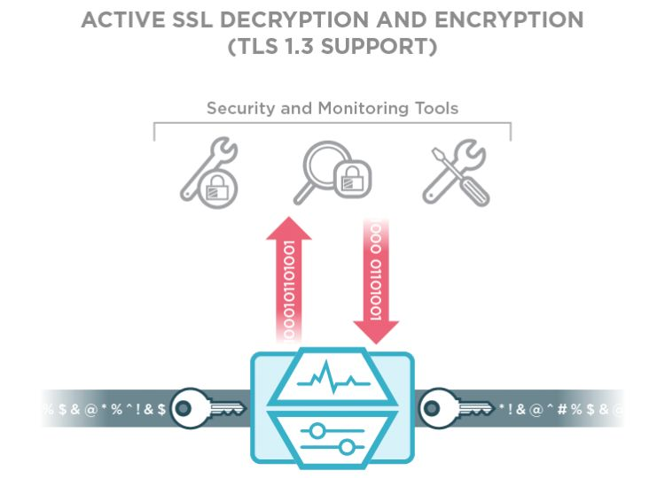 Active SSL Decryption and Encryption