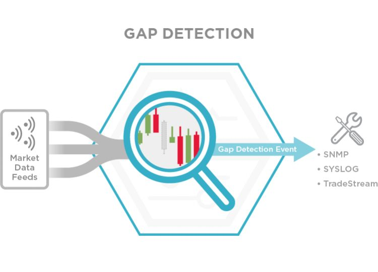Gap Detection