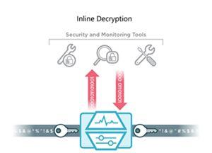 Active SSL Decryption and Encryption
