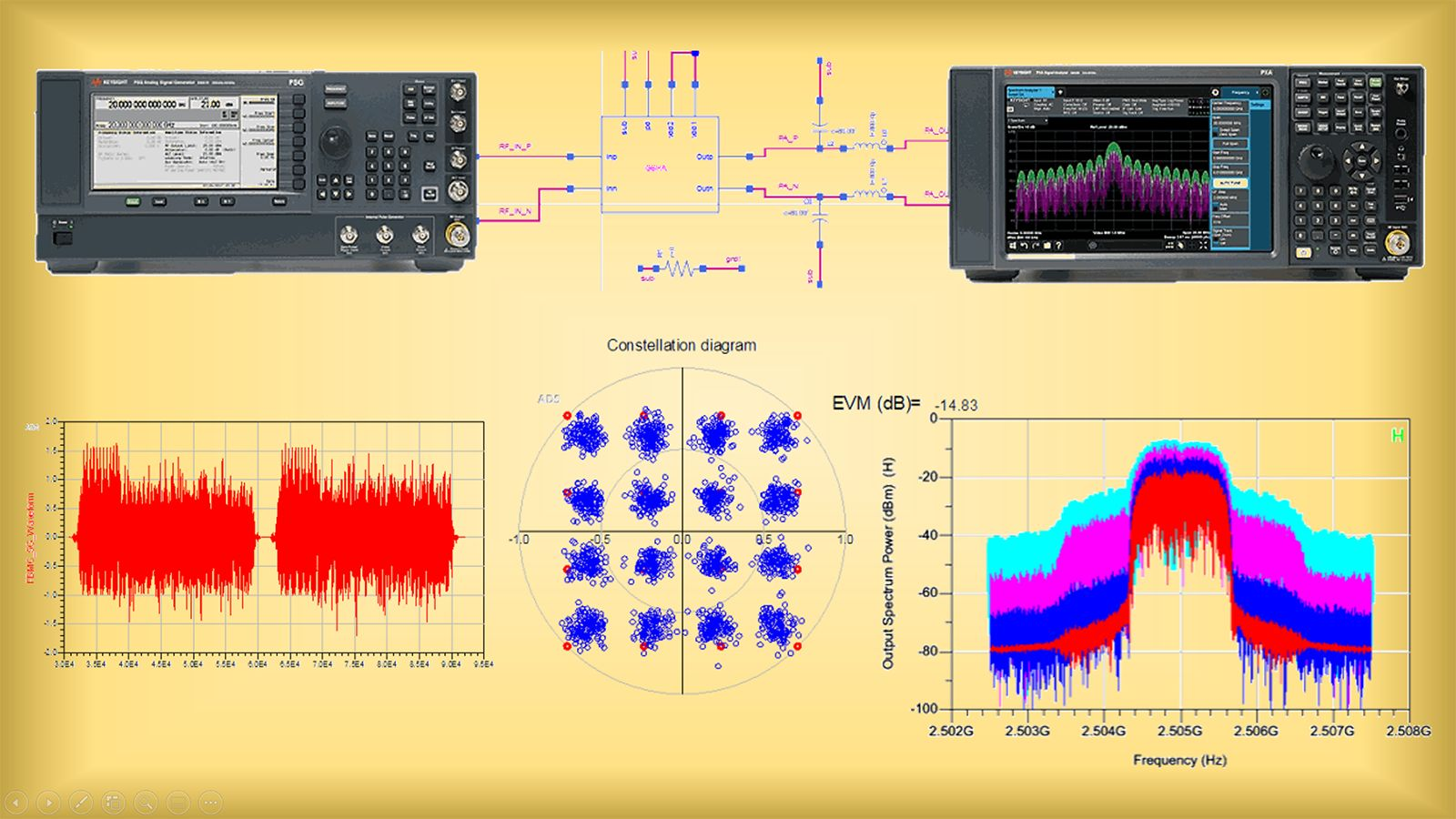 Signal Integrity for High-Speed Digital Design using Keysight ADS
