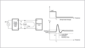 Power Supply Testing