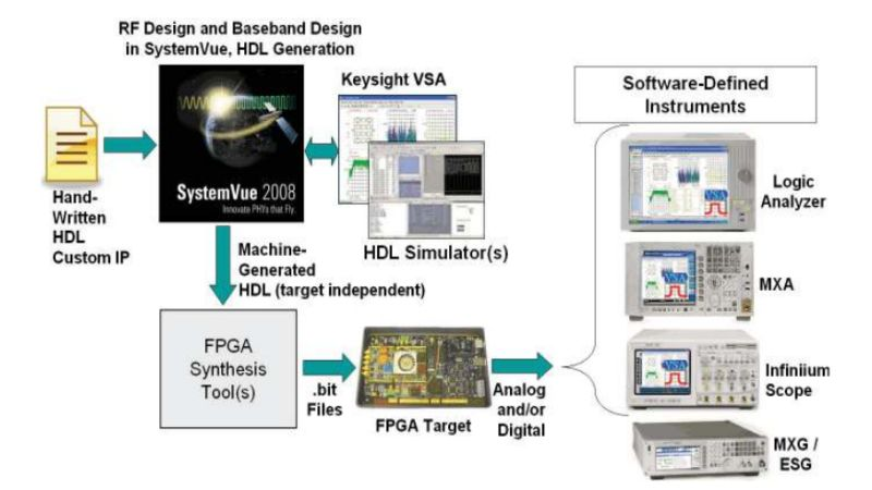 Solutions for Addressing SDR Design and Measurement Challenges