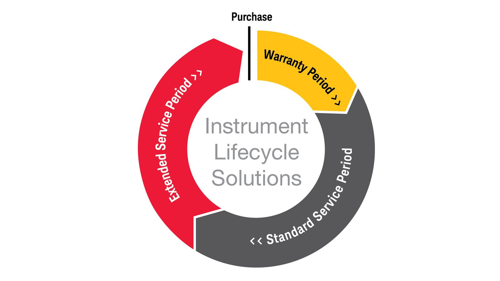 Instrument Lifecycle Solutions for Calibration and Repair