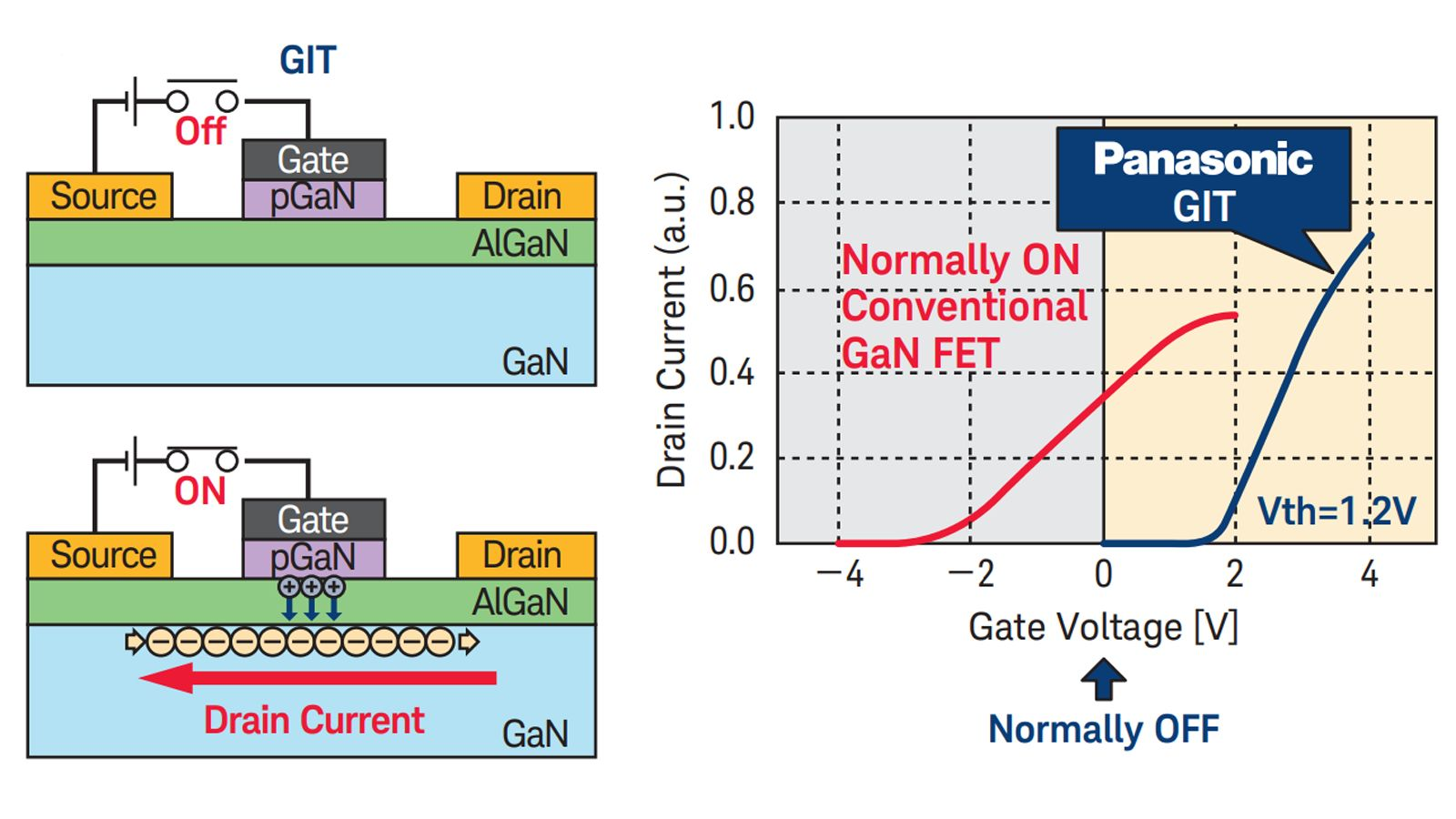 Panasonic: GaN Power Devices are Becoming Broadly Available