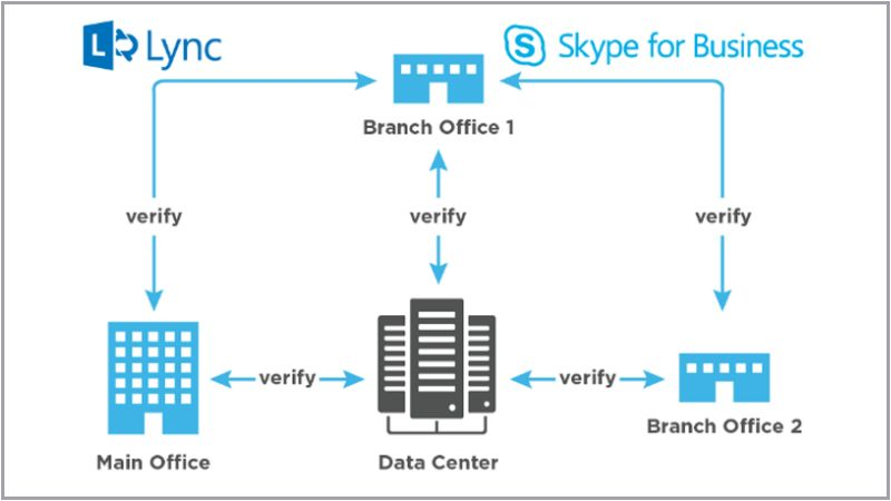 Hawkeye – Ensure Your Network is Ready for Lync-Skype for Business