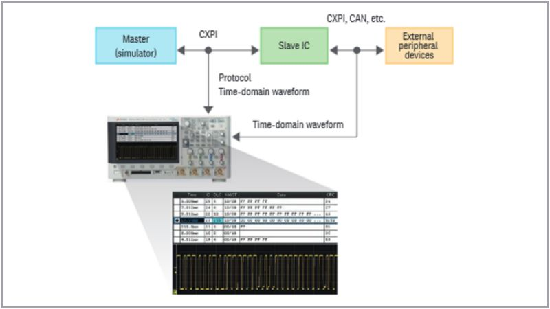ROHM Develops Additional Product Families to Promote CXPI Leveraging Keysight's CXPI Bus