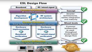 Pathwave System Design Systemvue Keysight